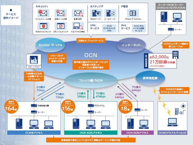 OCN固定IPサービスイメージ OCN固定IPを利用するメリット アクセス可能なIPアドレスをあ